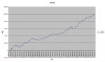 newスイング収益グラフ