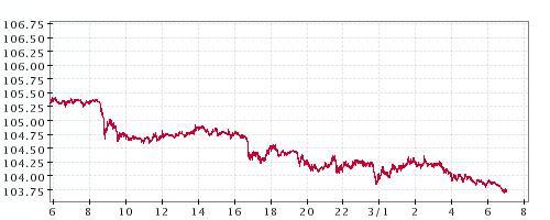 2月29日ドル円チャート