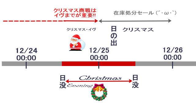 欧米と日本のクリスマスの感覚のズレ