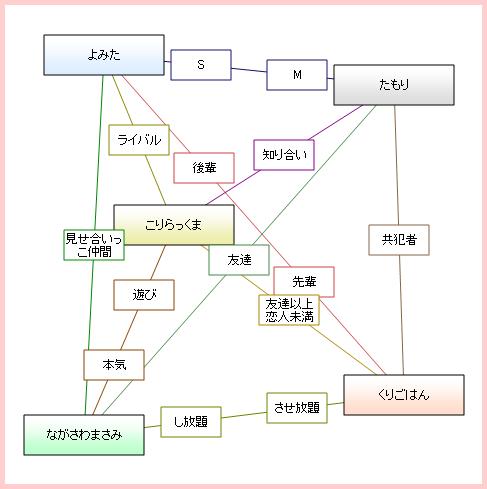 よみたのネットワーク型 相関図