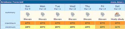 Brisbane Forecast