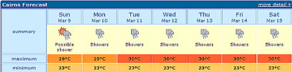 Cairns Forecast