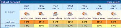 Hobart Forecast