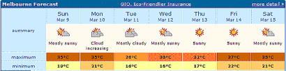 Melbourne Forecast