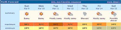 Perth Forecast