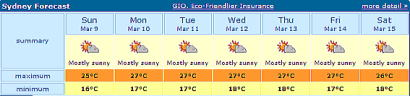 Sydney Forecast