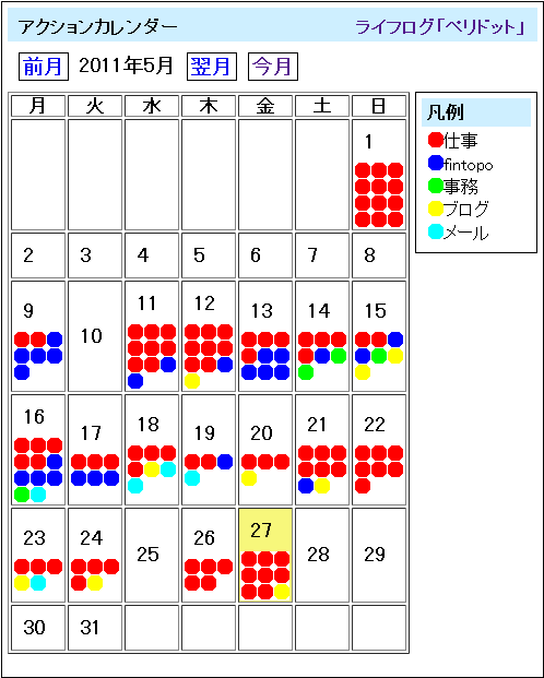 ポモドーロ記録(2011年5月)