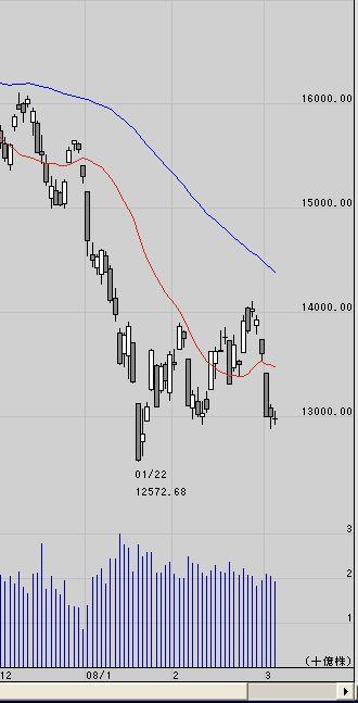 日経平均株価テクニカル分析