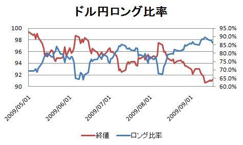 FXドル円ロング比率