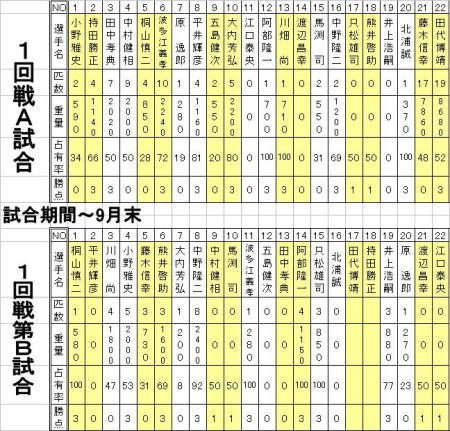成績表(9月15日現在)