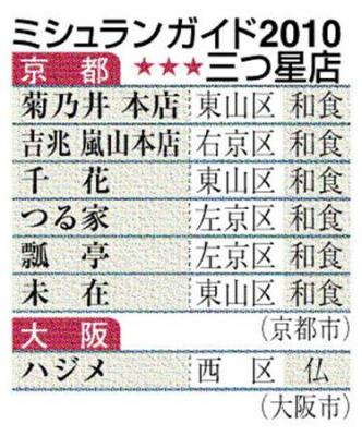 「ミシュラン」京都・大阪版、全店リスト