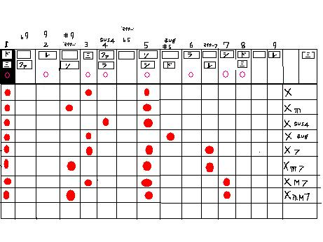 和音とコードと音階ドレミと度数