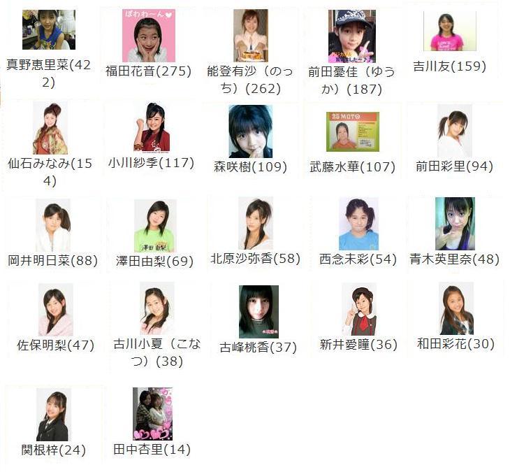 2008年3月5日ハロプロエッグ成員mixi共同体成員数順位