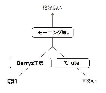 娘。Berryz、℃-ute歌の傾向