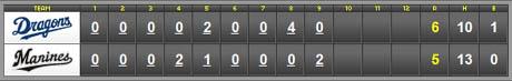 score_20110517.jpg