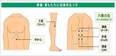 つぼ(胃痛)2