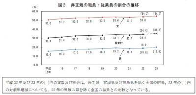 H23非正規35.2%