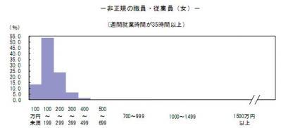 H23非正規女性年収WS000000