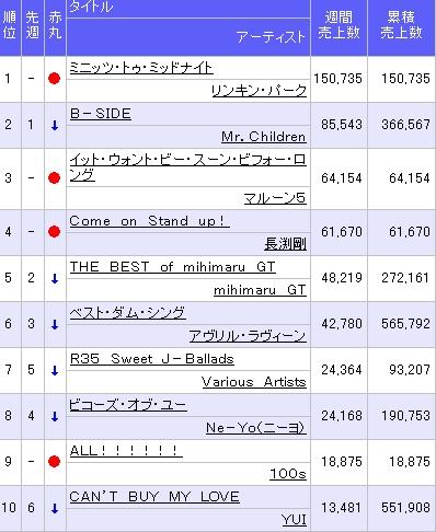2007/05/28付 ALBUM