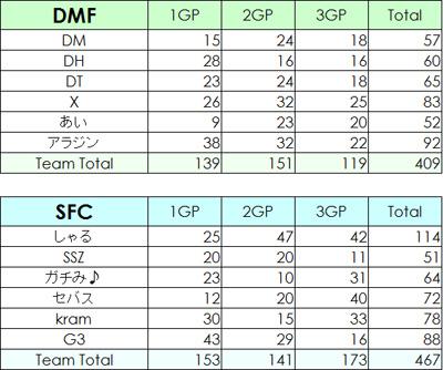 SFCvsDMF