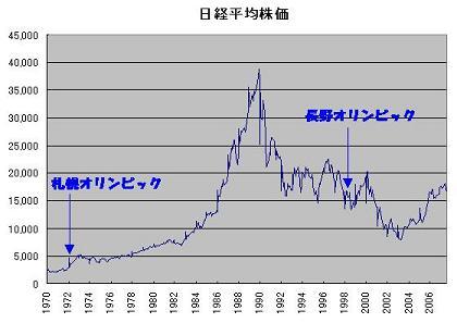 オリンピックと株価