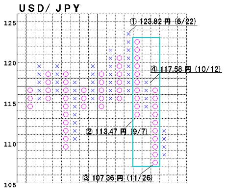 ポイント&フィギュア チャート