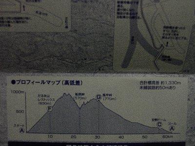 狩野川100km高低差
