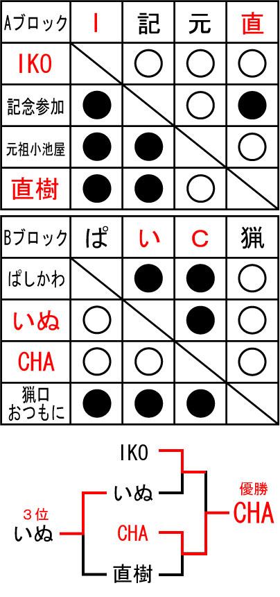 2012/2/11 大会結果
