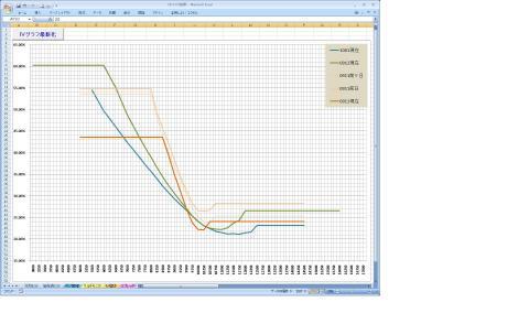 IVグラフ