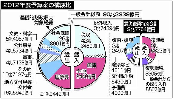 2012年度予算閣議決定