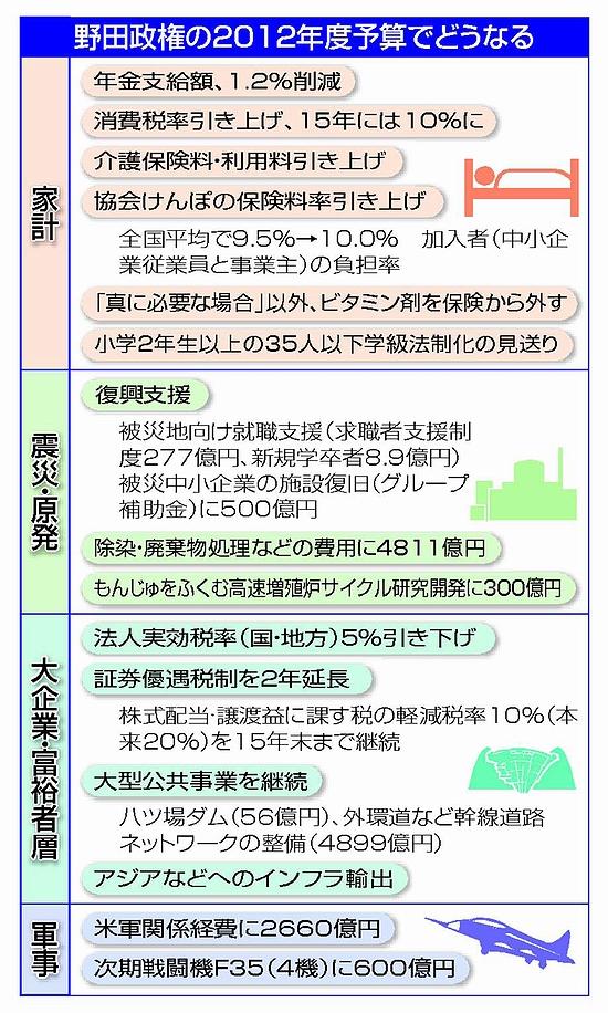 2012年度予算でどうなる 新聞赤旗