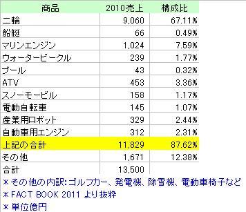 YAMAHA商品別売上高_2010