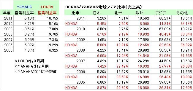 HONDA_YAMAHA営業利益比較_2005_2011