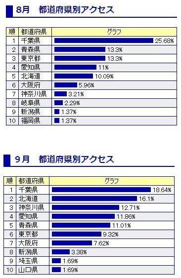 都道府県別トップ10