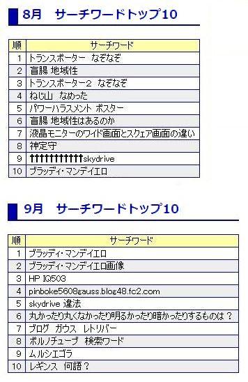 8.9月検索ワードトップ10