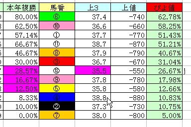 2007.12.04船橋11Rぴよ値