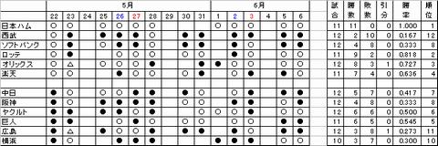 交流戦成績表