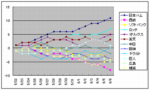 成績グラフ