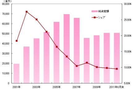 日本のパッシブファンドの純資産額と投資信託全体に対する純資産額シェアの推移