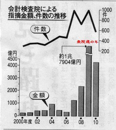 会計検査院による無駄使いの指摘件数(河北新報より)