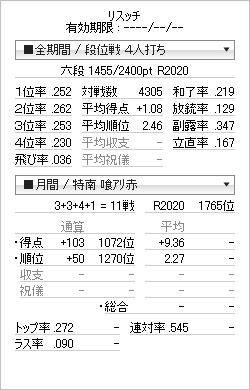tenhou_prof_20120421.png