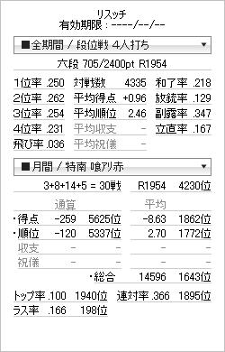 tenhou_prof_20120425.png