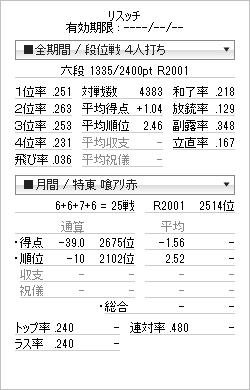 tenhou_prof_20120516.png