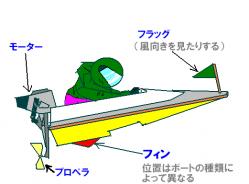 ボート側面図