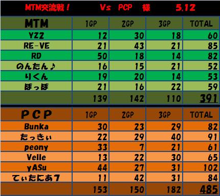 5.12 MTM vs PCP