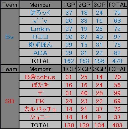 Bv(即席) vs SB