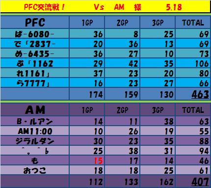 5.18 PFCvsAM