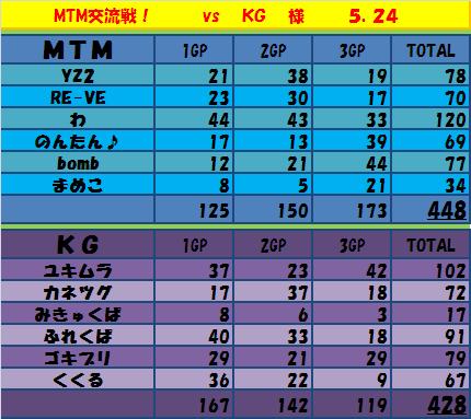 5.24 MTMvsKG