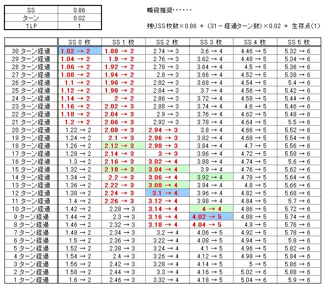 RPグラフ
