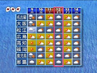 将棋ファンが読む、将棋以外の本。 天気予報が大好き
